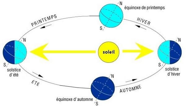équinoxe solstice